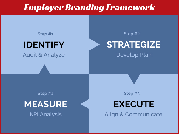 A Quintessential Guide To Employer Branding  Pervenio Executive